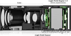 Камерам Lytro не нужно фокусироваться на объекте