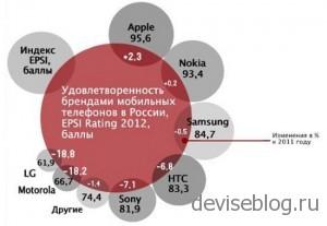 Рейтинг популярности смартфонов