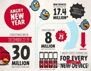 8000000 загрузок Angry Birds за 25 декабря 2012 года