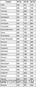 Мировые цены на iPhone пятого поколения, Россия в топе