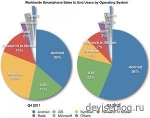Android захватил мировой рынок