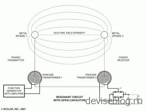 Беспроводная переда электроэнергии уже используется на практике